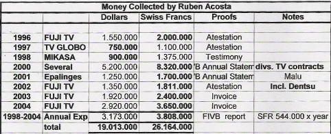 Money collected by Ruben Acosta, 1996 - 2004