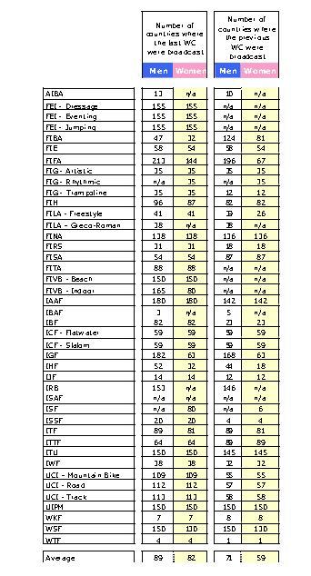 TV-Reichweiten der Olympischen Sportverbände - Anzahl der Länder, in die die letzten WMs jeweils übertragen wurden