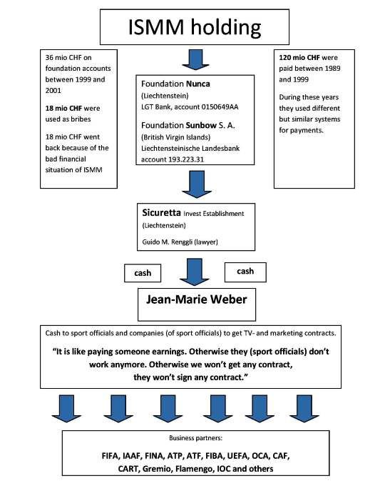 Chart ISMM bribery system