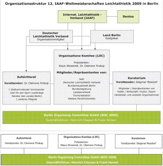 Chart Organisationsstruktur IAAF-WM 2009 Berlin