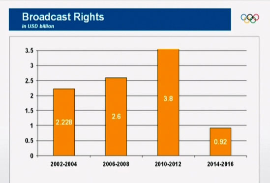 Broadcast Rights, 2002/04: $2,228 Mrd, 2006/08: $2,6 Mrd, 2010/12: $3,8 Mrd, 2014/16: $0,92 Mrd