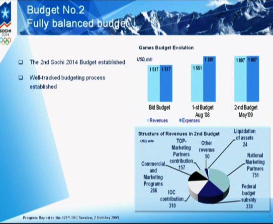 Sotschi Budget, Oktober 2009
