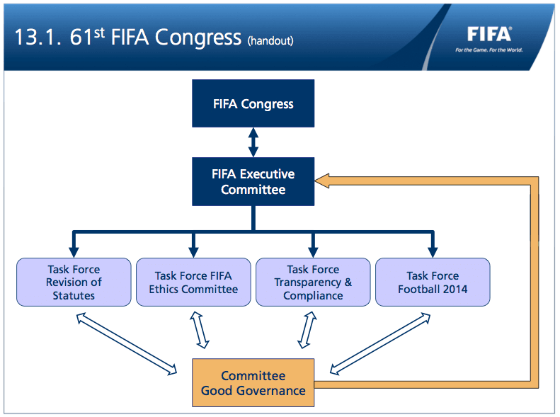 61st FIFA Congress (handout): overview Task Forces & GG Committee