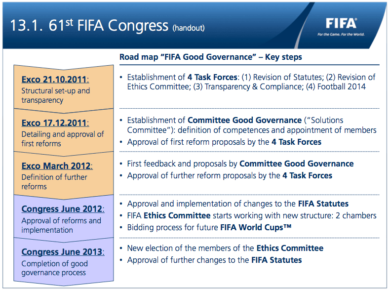 "61st FIFA Congress (handout): Road map ""FIFA Good Governance"" - Key steps"