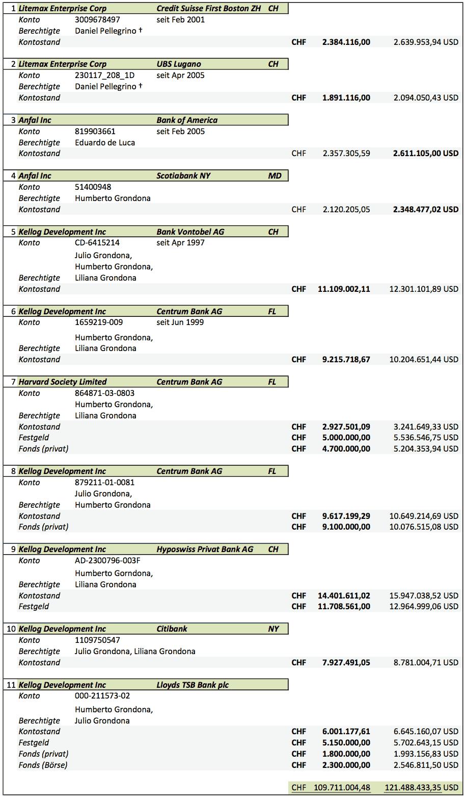 Übersicht: 11 Auslandsdepots des Grondona-Clans, mit Einlagen im Wert von 109,7 Mio CHF / 121,5 Mio USD