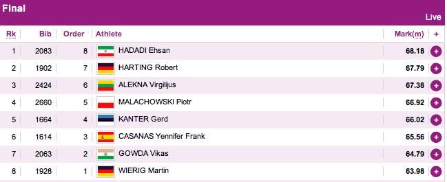 Diskus Männer, Halbzeit-Ergebnis: 1. E Hadadi - 2. R Harting - 3. V Alekna