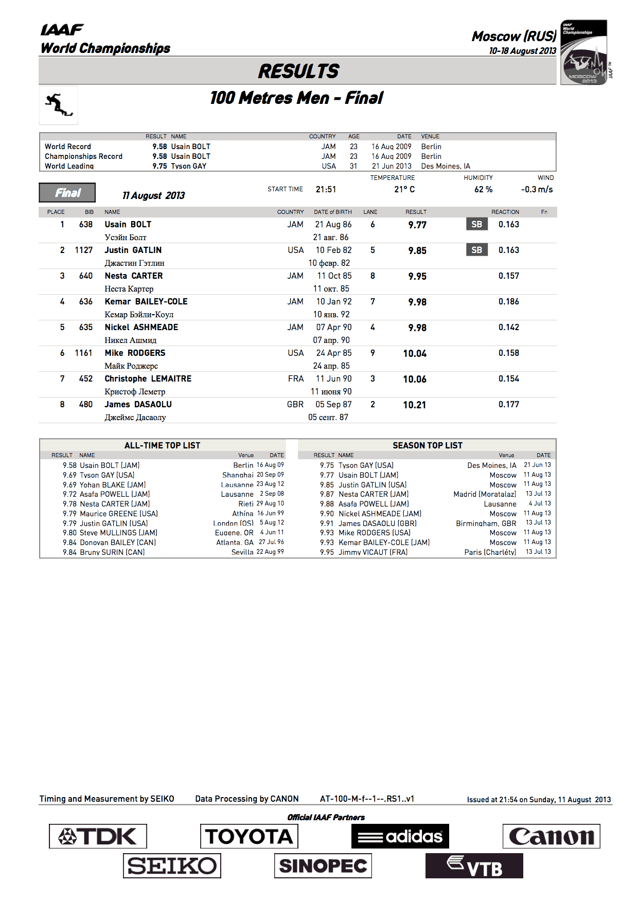100-metres-Official Results.