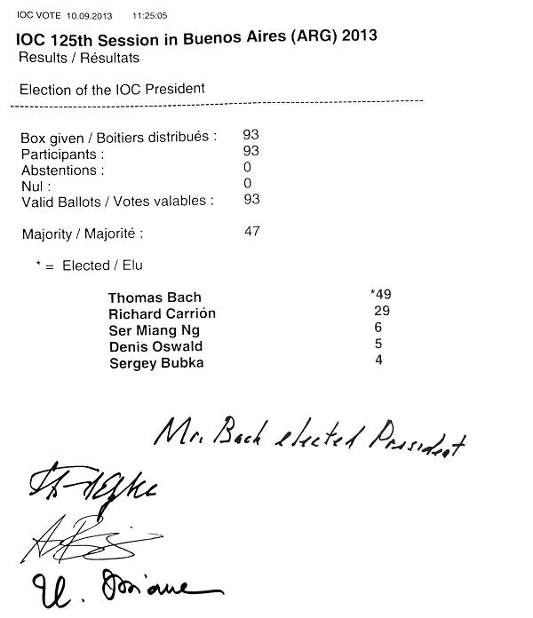 Das Wahlprotokoll 2013: Election of the IOC President: Box given, Participants, Valid Ballots: 93 | Abstentions, Nul: 0 | Majority: 47 | Thomas Bach: 49 *elected* | Richard Carrión: 29 | Ser Miang Ng: 6 | Denis Oswald: 5 | Sergey Bubka: 4