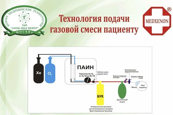 "ATOM-MED-ZENTR/MEDXENON - ""Technologija podatschi gasovoi smjesi pazientu"""