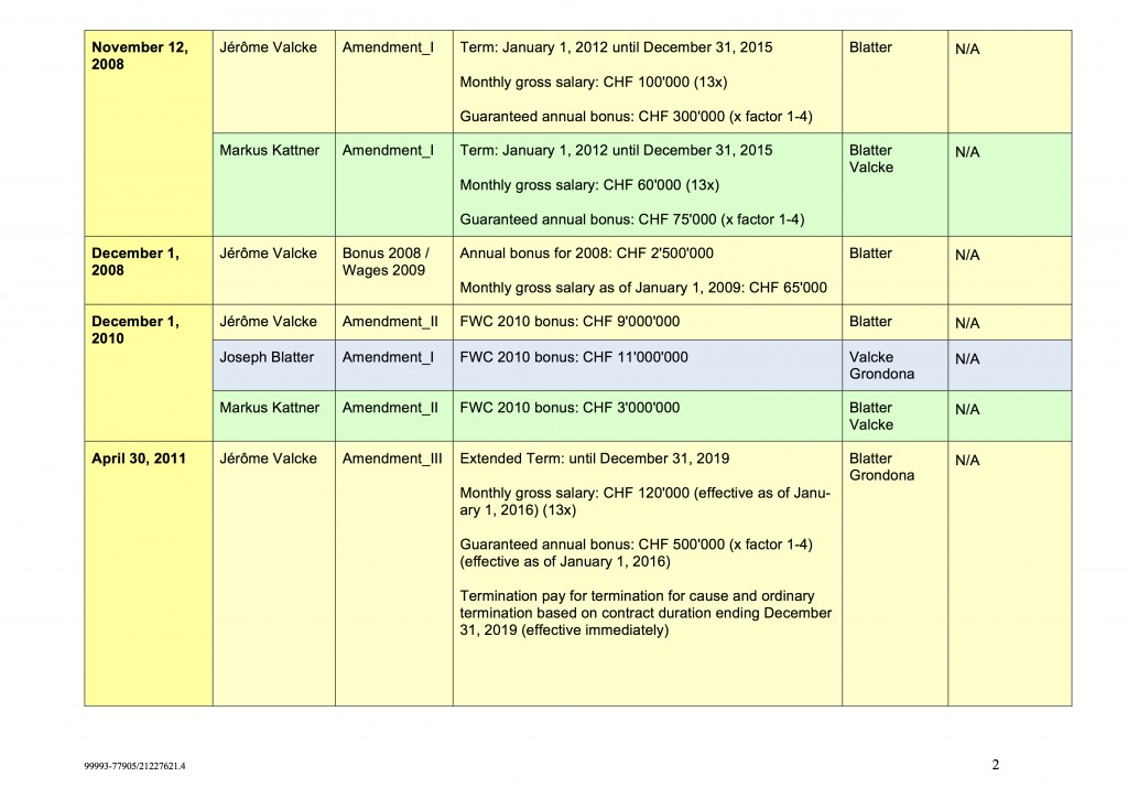 Contract Overview Chart2