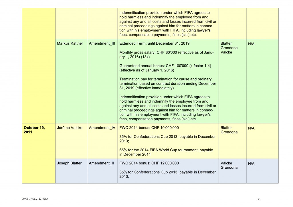 Contract Overview Chart3