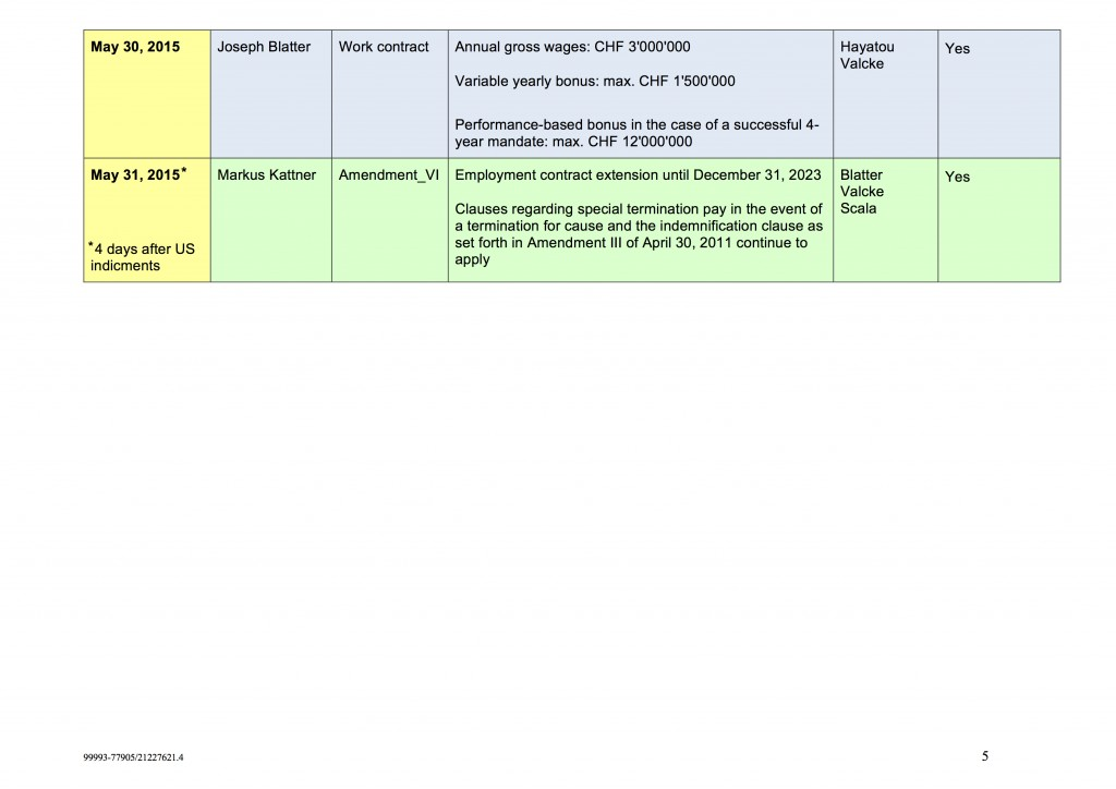 Contract Overview Chart5