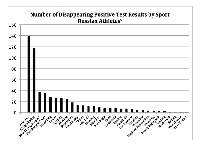 Number of Disappearing Positive Test Results for Russian Athletes by Sport