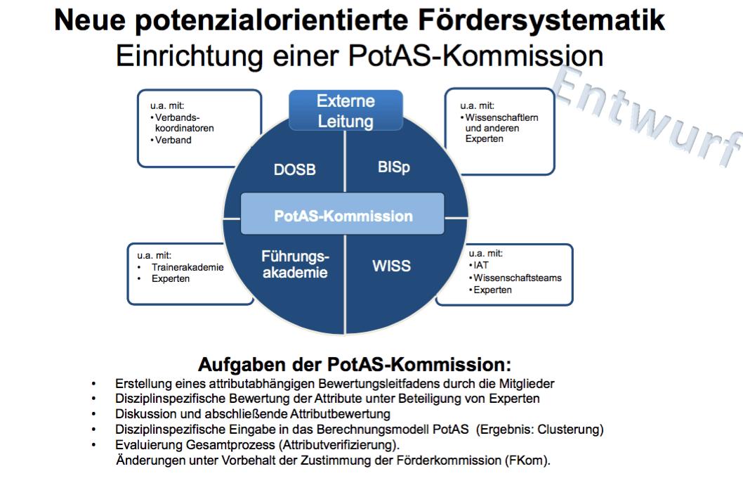 Einrichtung und Aufgaben der PotAS-Kommission